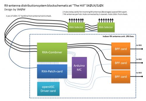RX_Antenna_System